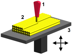 A diagram of a 3D printer building up layers of material.